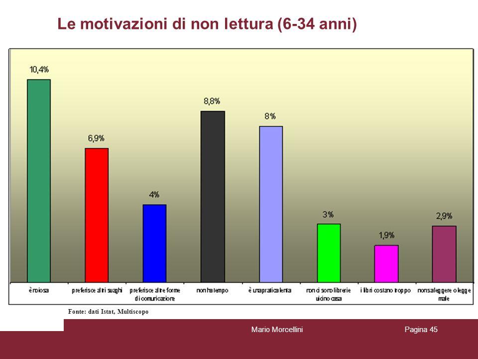 Le motivazioni di non lettura (6-34 anni)