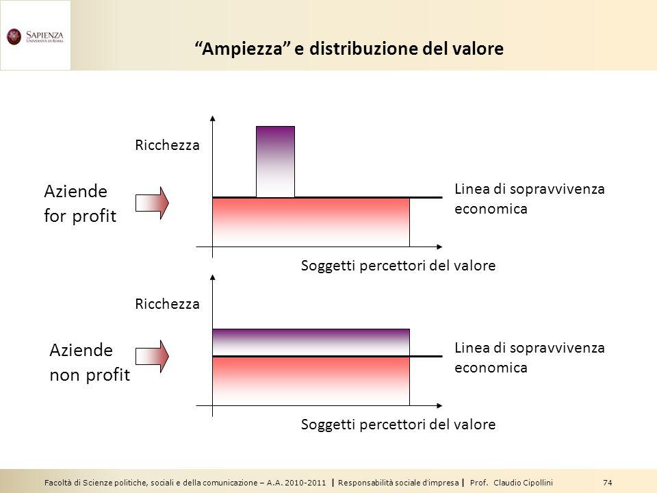 Ampiezza e distribuzione del valore