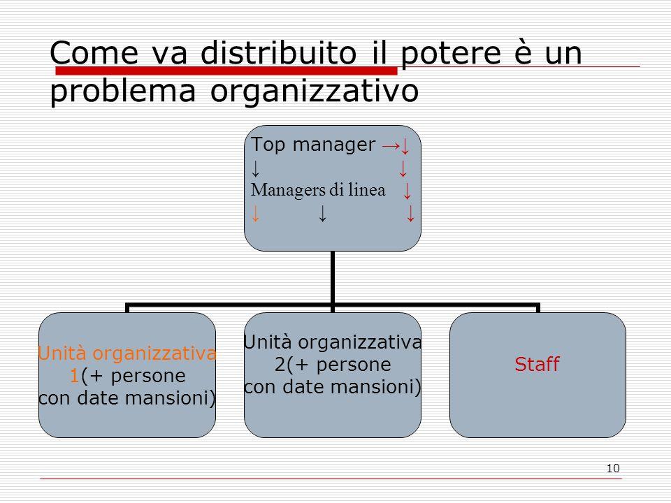 Come va distribuito il potere è un problema organizzativo