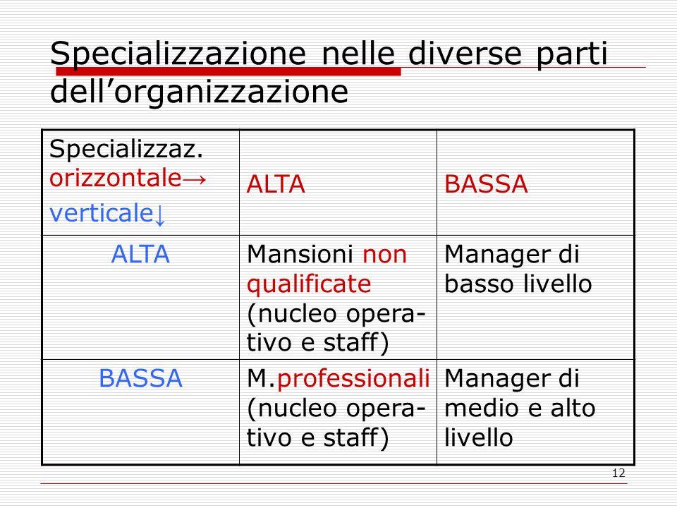 Specializzazione nelle diverse parti dell'organizzazione