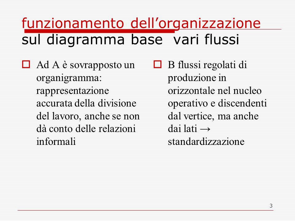 funzionamento dell'organizzazione sul diagramma base vari flussi