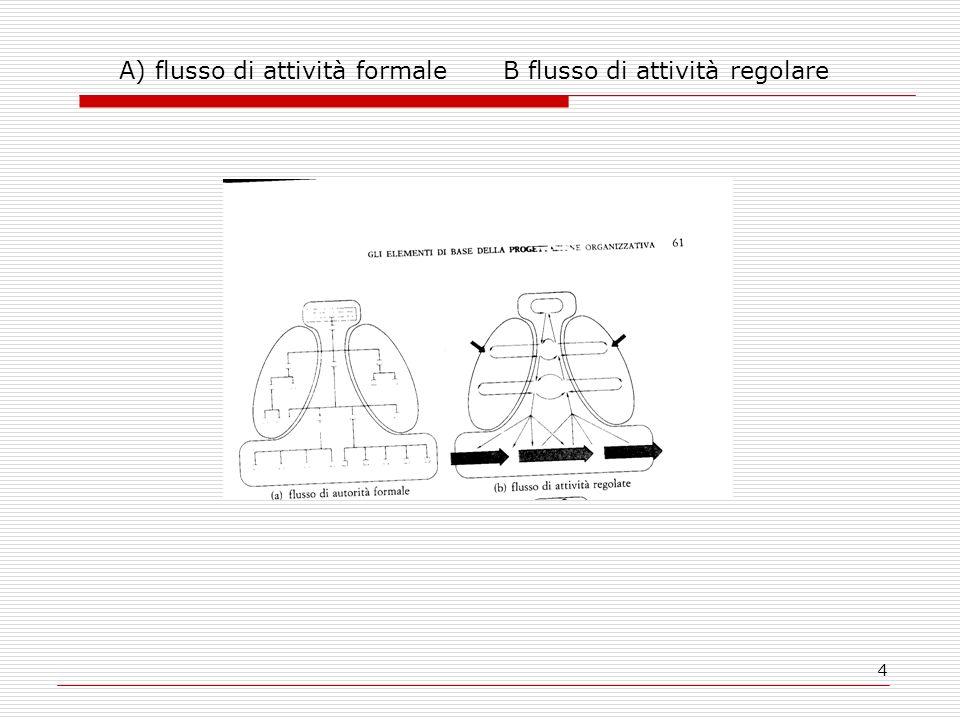 A) flusso di attività formale B flusso di attività regolare