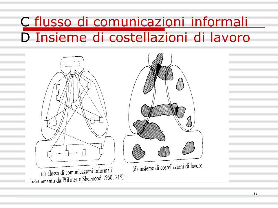C flusso di comunicazioni informali D Insieme di costellazioni di lavoro