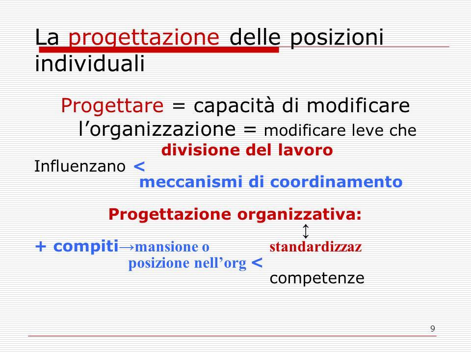 La progettazione delle posizioni individuali