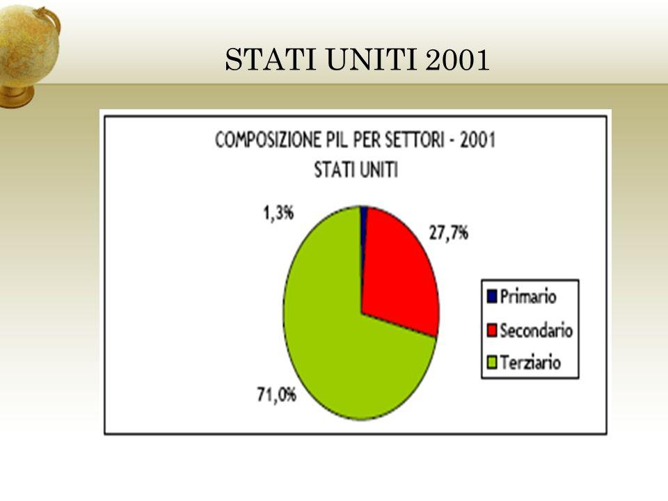 STATI UNITI 2001
