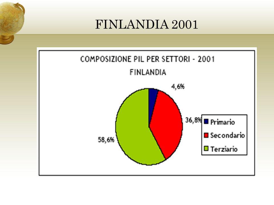 FINLANDIA 2001