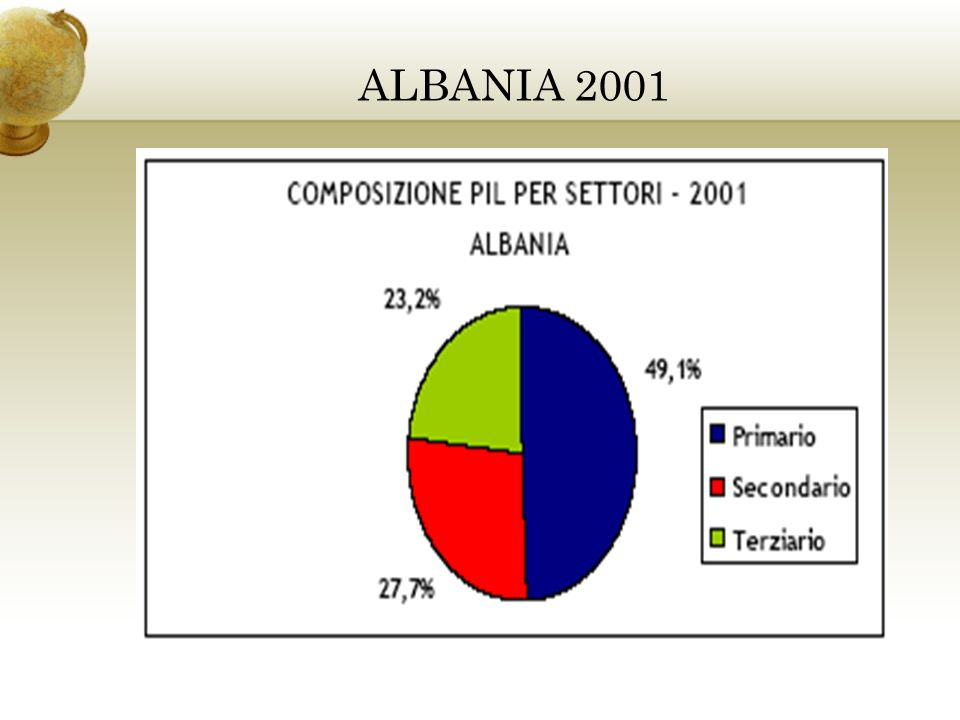 ALBANIA 2001