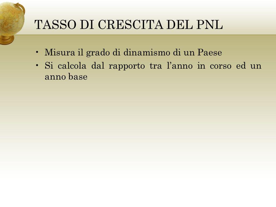 TASSO DI CRESCITA DEL PNL