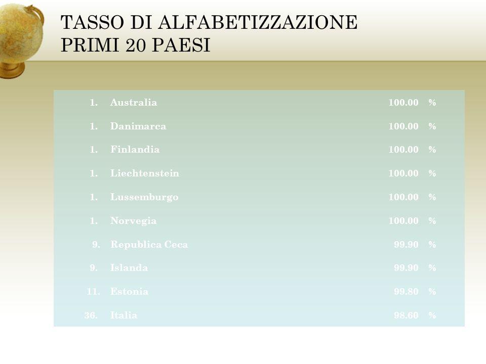 TASSO DI ALFABETIZZAZIONE PRIMI 20 PAESI