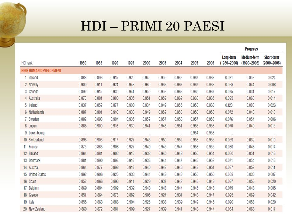 HDI – PRIMI 20 PAESI