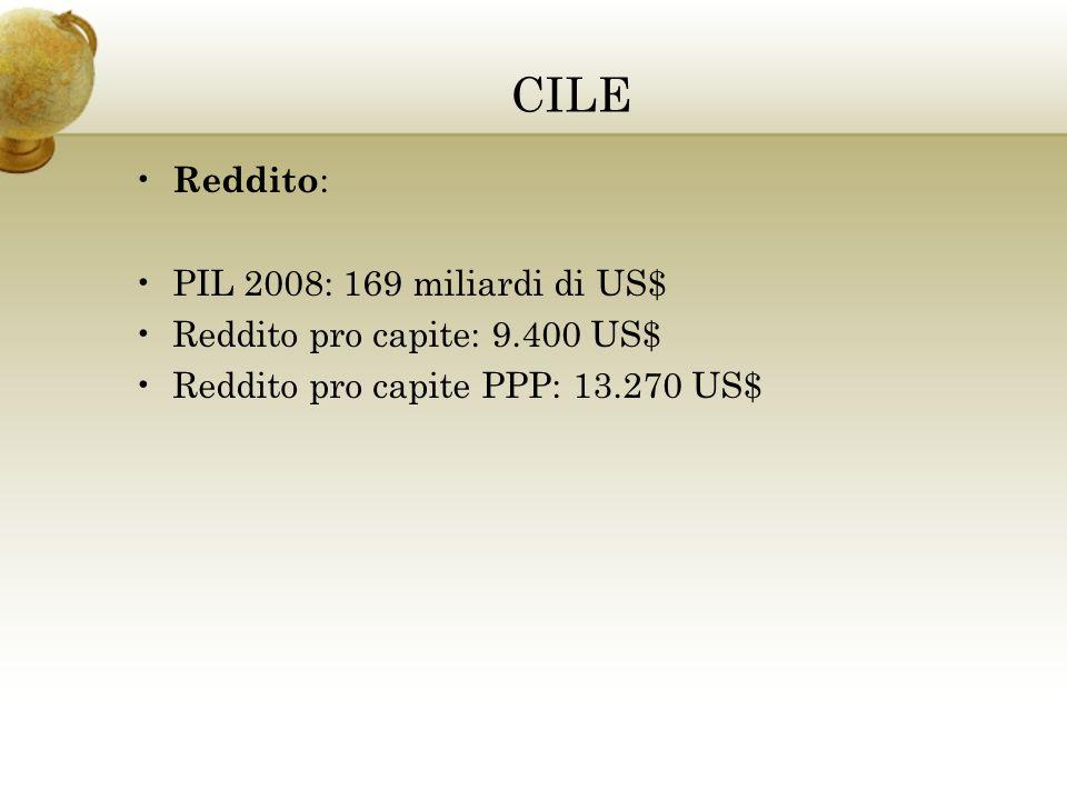 CILE Reddito: PIL 2008: 169 miliardi di US$