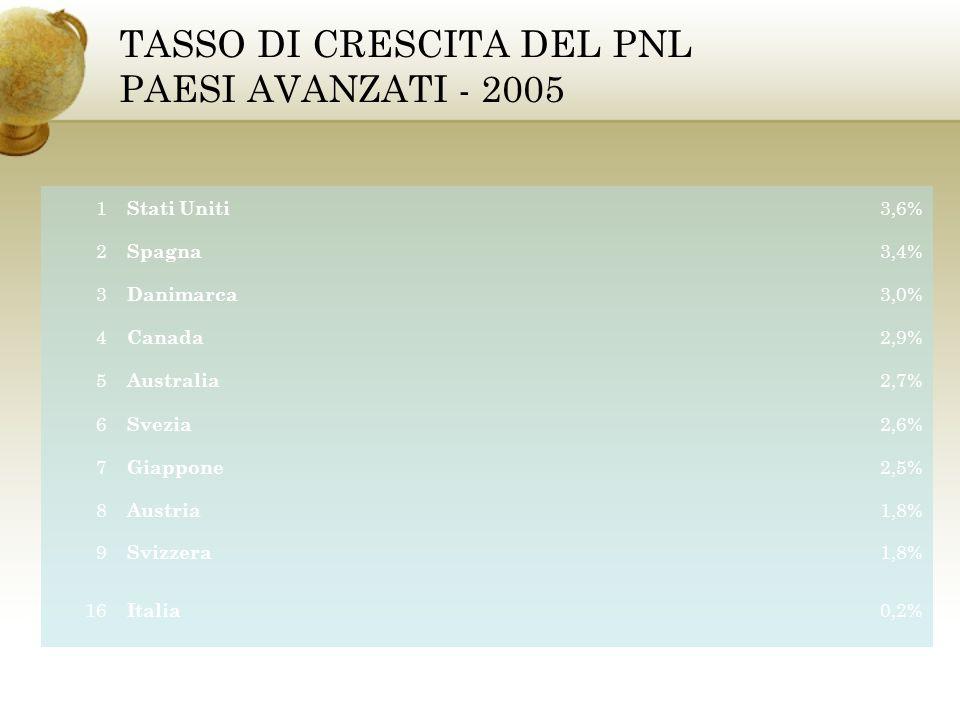TASSO DI CRESCITA DEL PNL PAESI AVANZATI - 2005