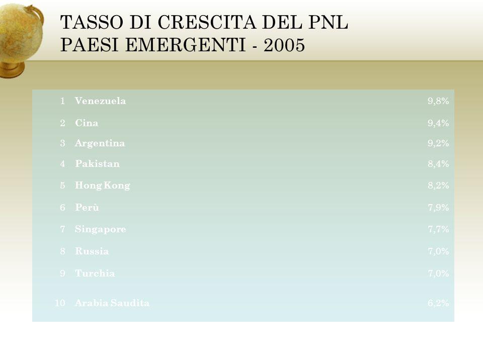 TASSO DI CRESCITA DEL PNL PAESI EMERGENTI - 2005