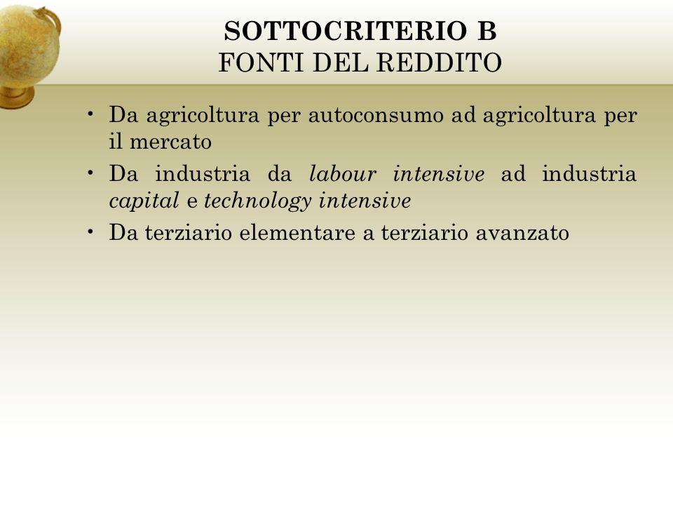 SOTTOCRITERIO B FONTI DEL REDDITO