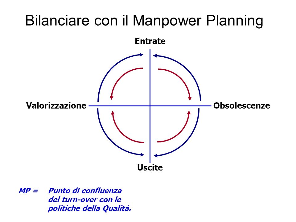 Bilanciare con il Manpower Planning