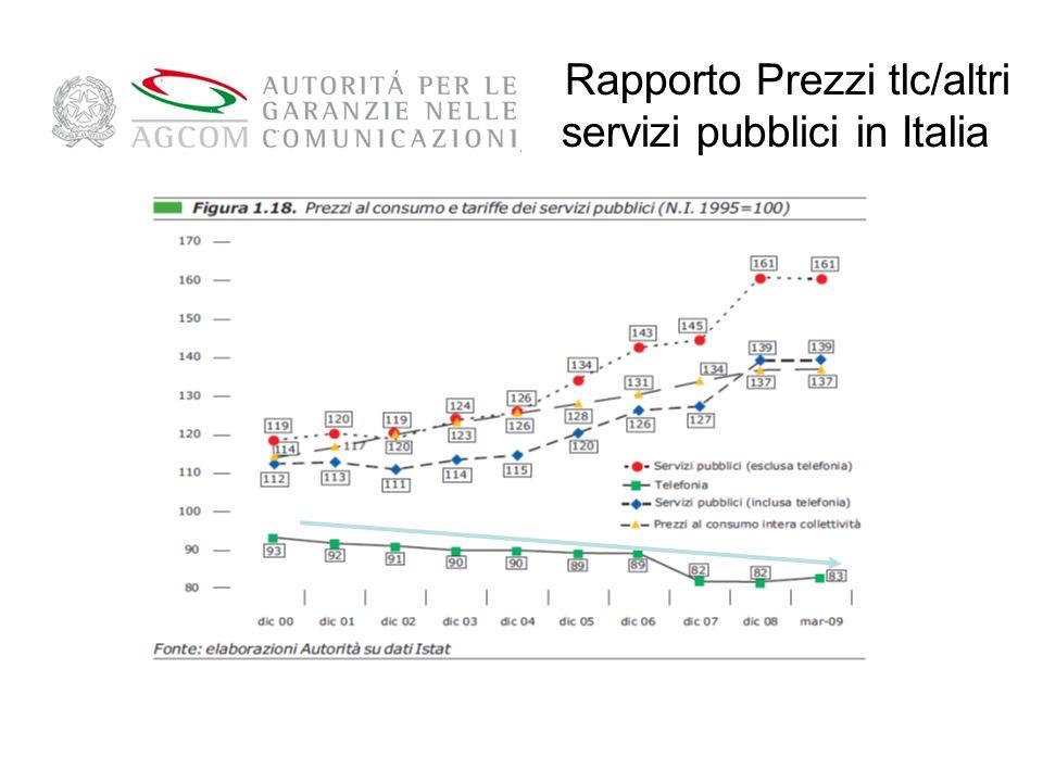 Rapporto Prezzi tlc/altri servizi pubblici in Italia