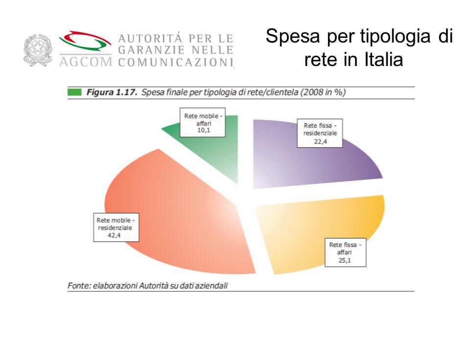 Spesa per tipologia di rete in Italia