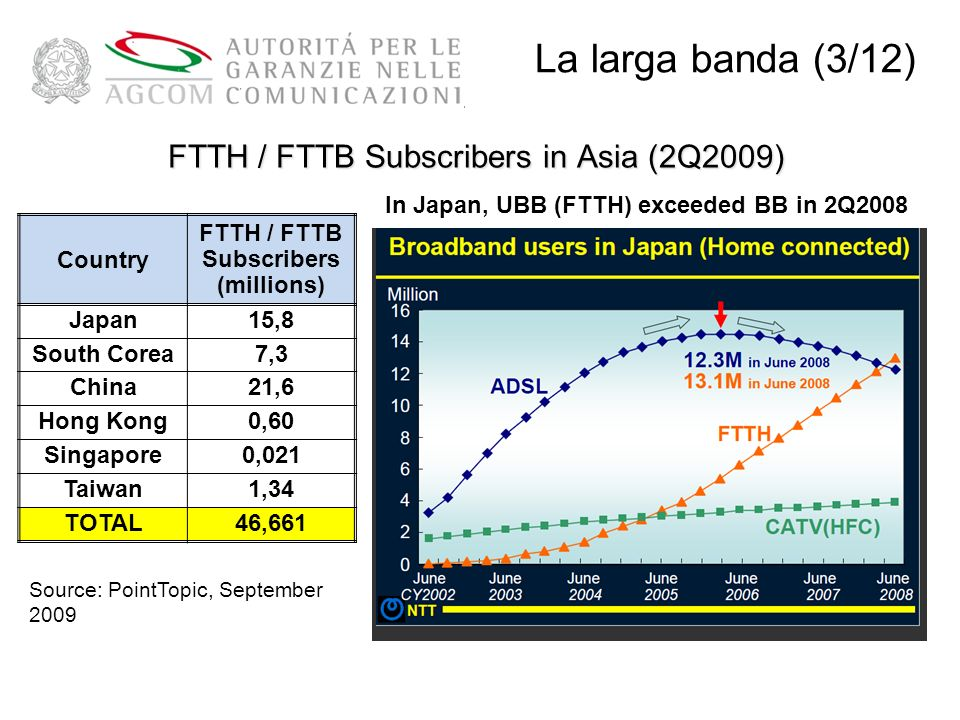FTTH / FTTB Subscribers in Asia (2Q2009)