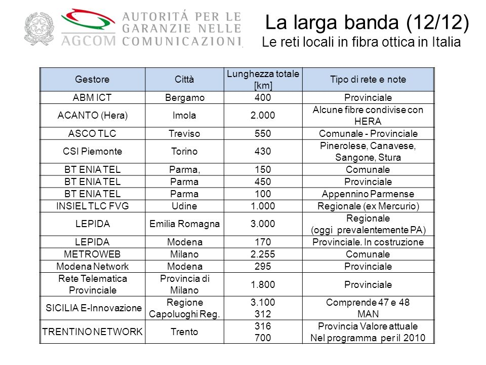 La larga banda (12/12) Le reti locali in fibra ottica in Italia