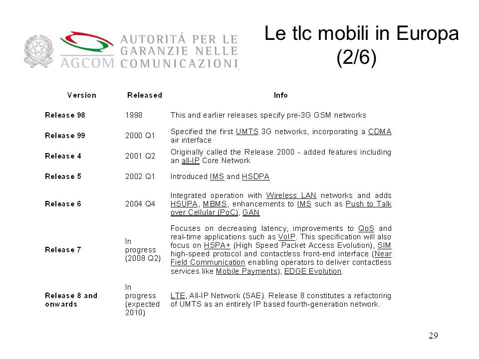 Le tlc mobili in Europa (2/6)
