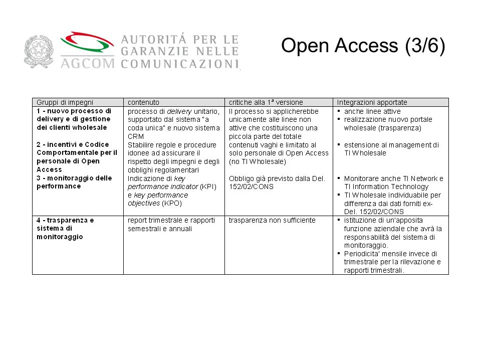 Open Access (3/6) 52