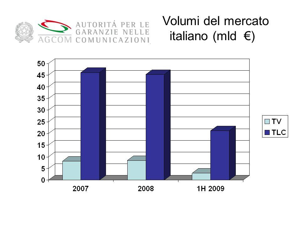 Volumi del mercato italiano (mld €)