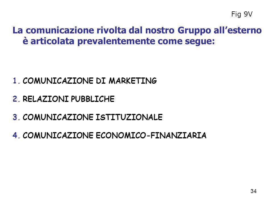 Fig 9V La comunicazione rivolta dal nostro Gruppo all'esterno è articolata prevalentemente come segue: