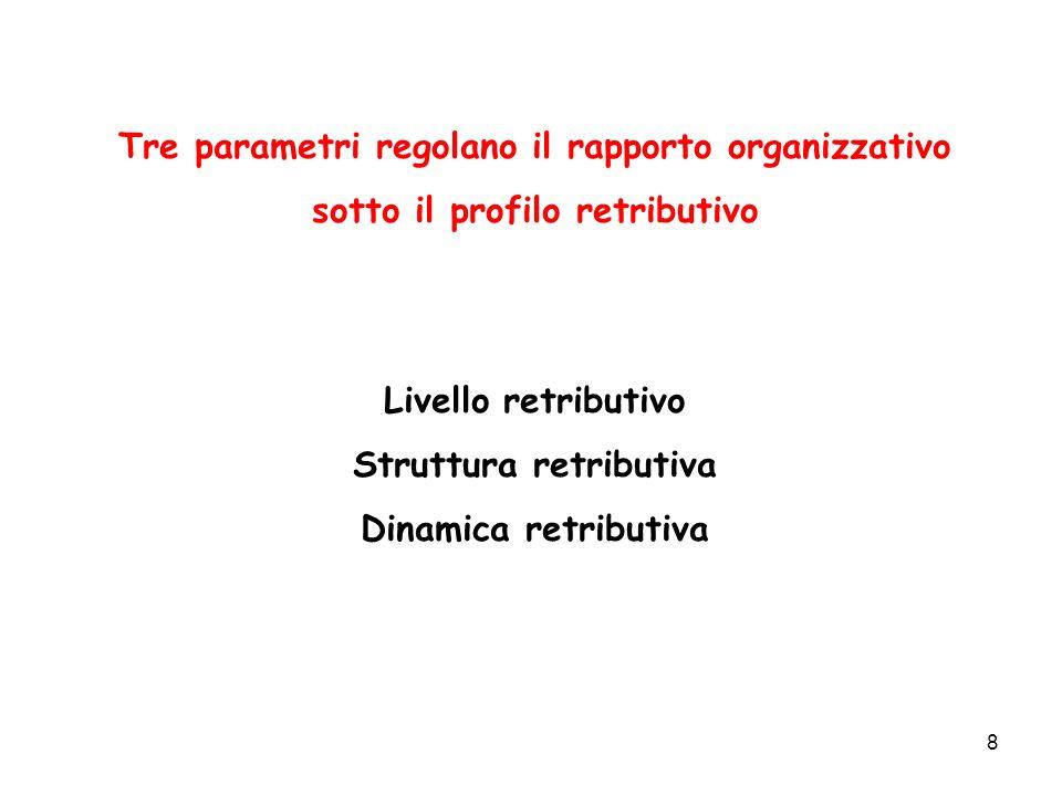 Tre parametri regolano il rapporto organizzativo