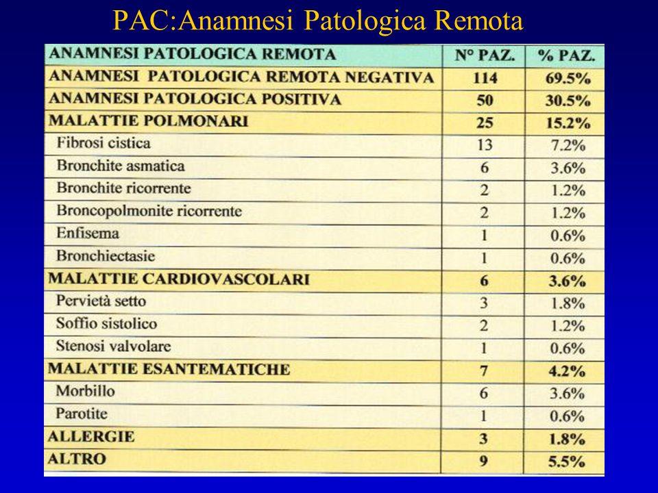 PAC:Anamnesi Patologica Remota