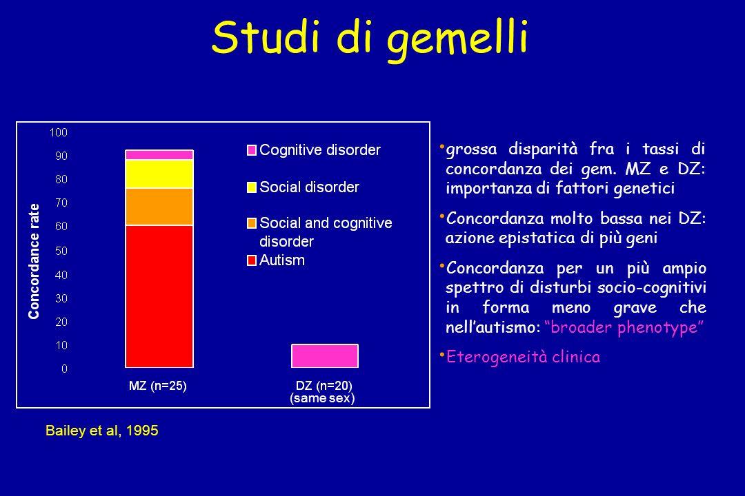 Studi di gemelli grossa disparità fra i tassi di concordanza dei gem. MZ e DZ: importanza di fattori genetici.