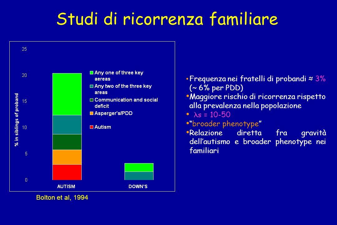 Studi di ricorrenza familiare