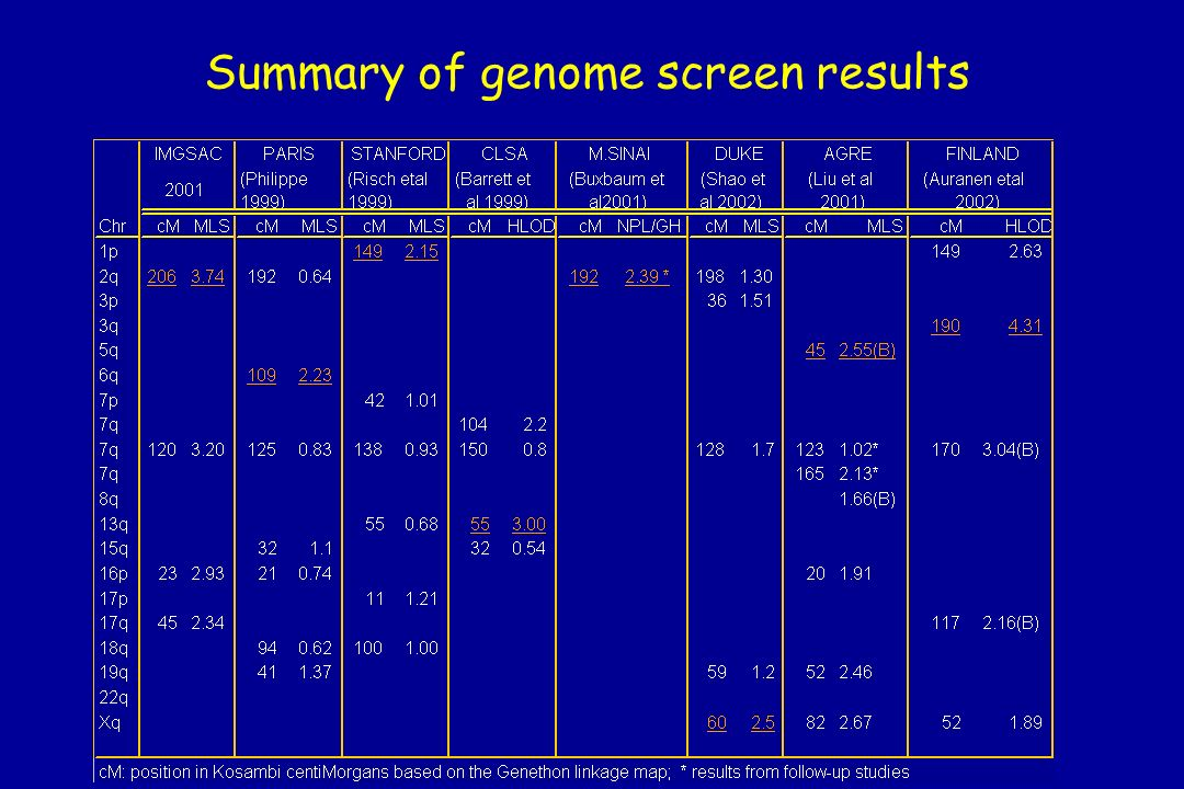 Summary of genome screen results
