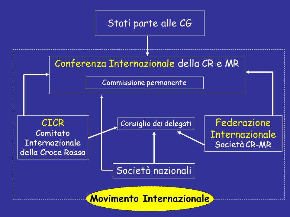 Movimento Internazionale