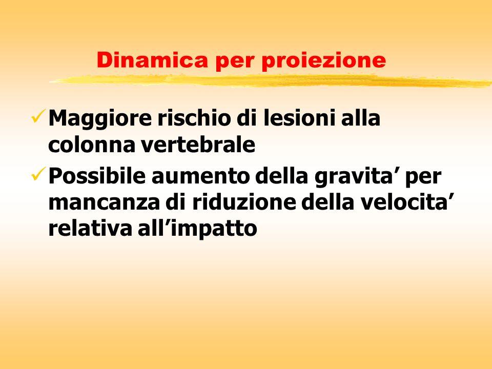 Dinamica per proiezione