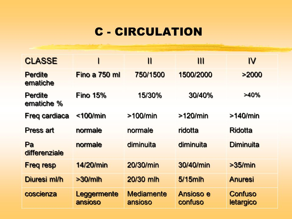 C - CIRCULATION CLASSE I II III IV Perdite ematiche Fino a 750 ml