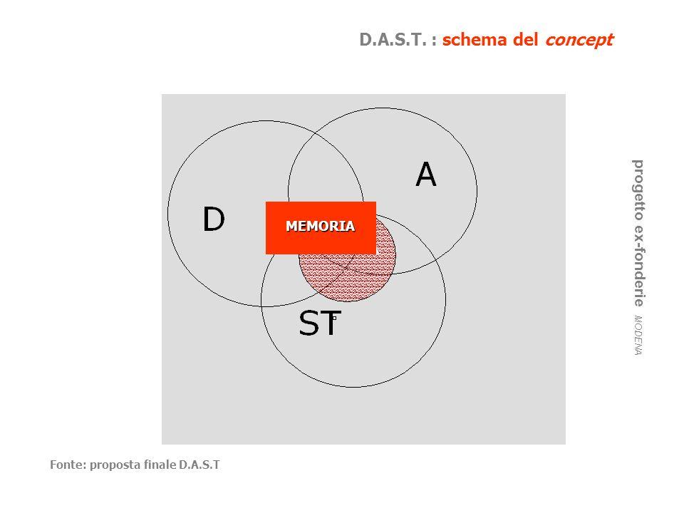 D.A.S.T. : schema del concept