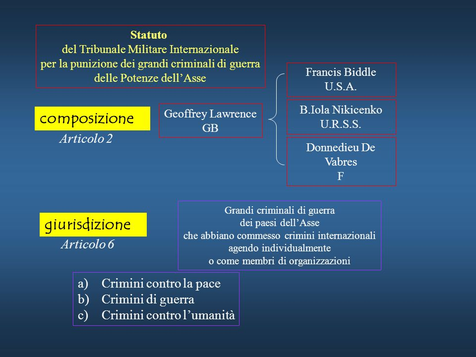 composizione giurisdizione Articolo 2 Articolo 6