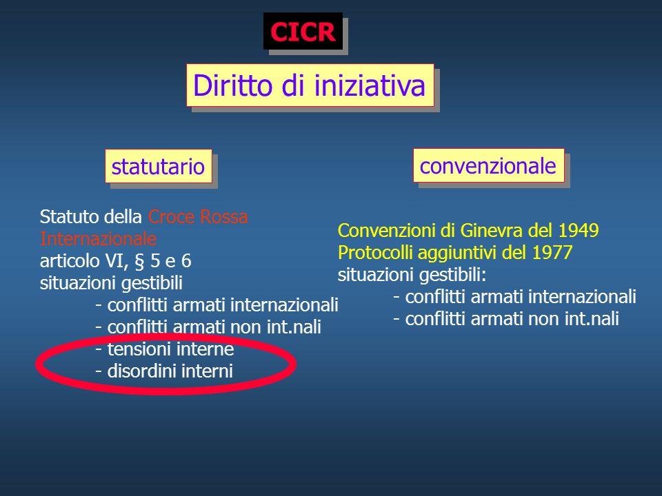 Diritto di iniziativa CICR statutario convenzionale