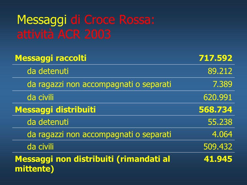 Messaggi di Croce Rossa: attività ACR 2003