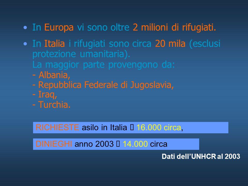 In Europa vi sono oltre 2 milioni di rifugiati.