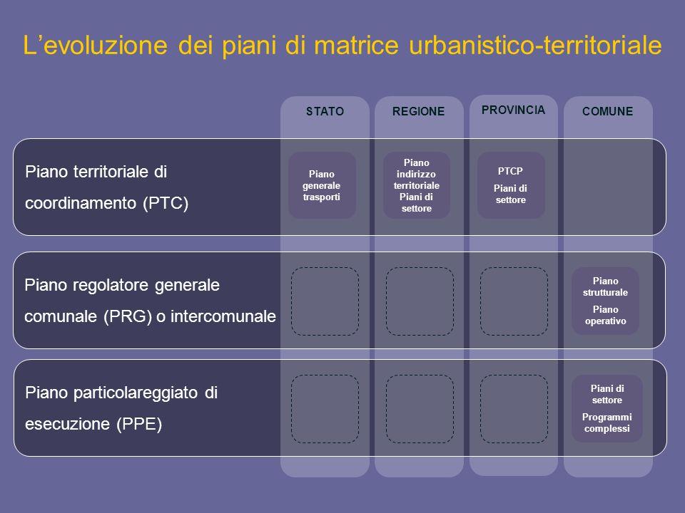 L'evoluzione dei piani di matrice urbanistico-territoriale