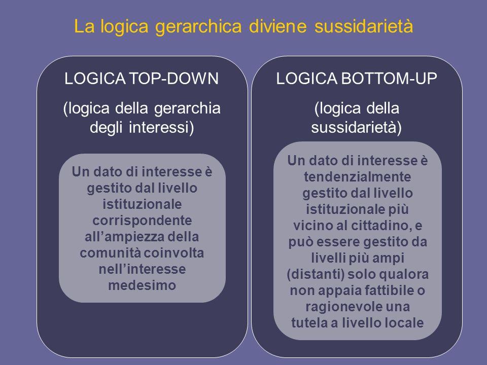 La logica gerarchica diviene sussidarietà