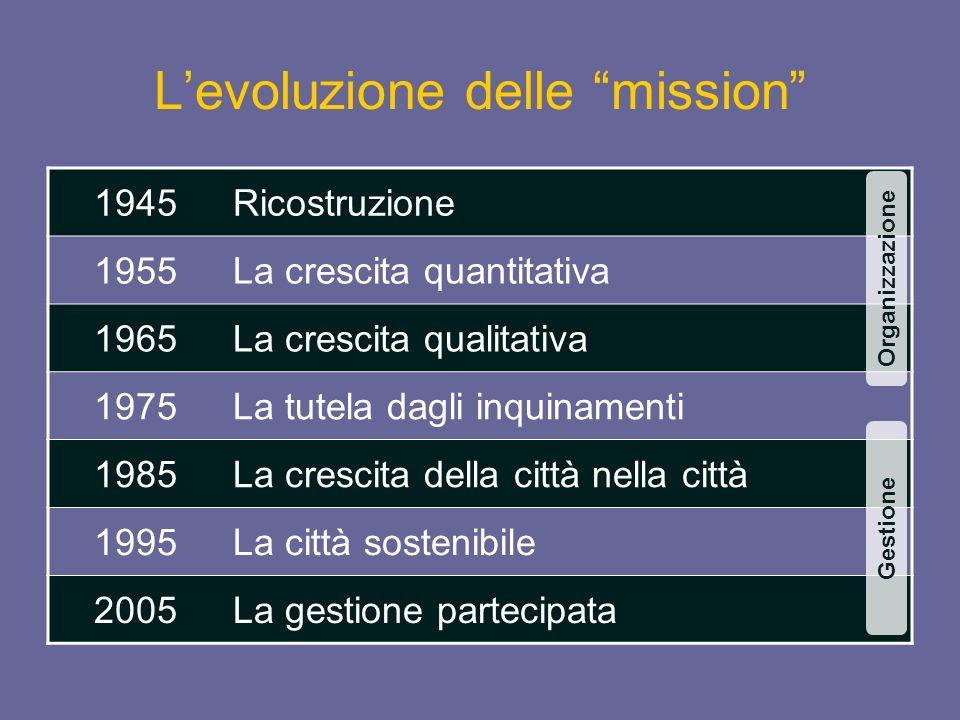 L'evoluzione delle mission