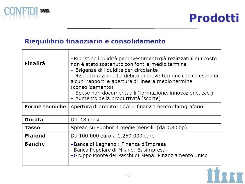 Prodotti Riequilibrio finanziario e consolidamento Finalità
