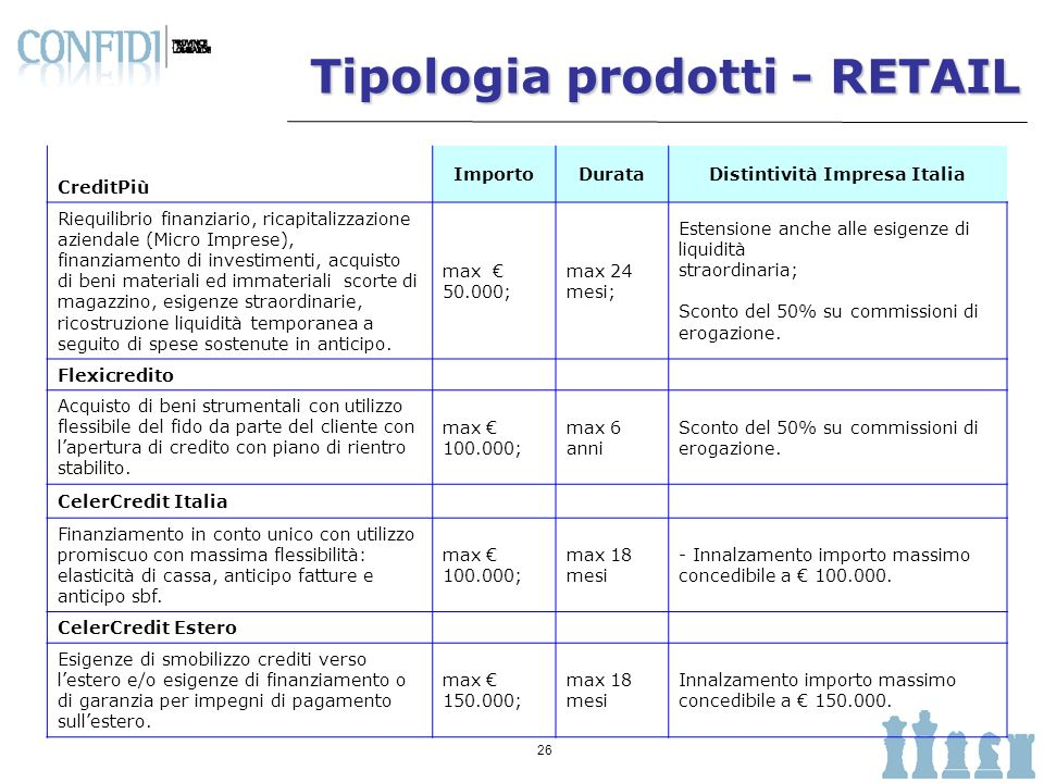 Distintività Impresa Italia