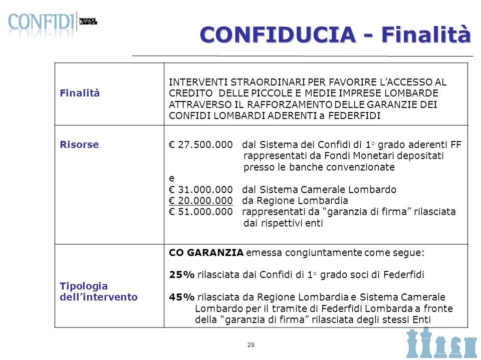 CONFIDUCIA - Finalità Finalità