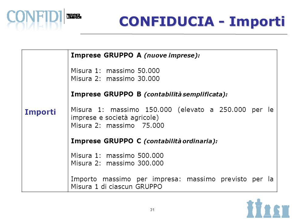 CONFIDUCIA - Importi Importi Imprese GRUPPO A (nuove imprese):