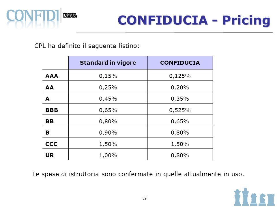 CONFIDUCIA - Pricing CPL ha definito il seguente listino: