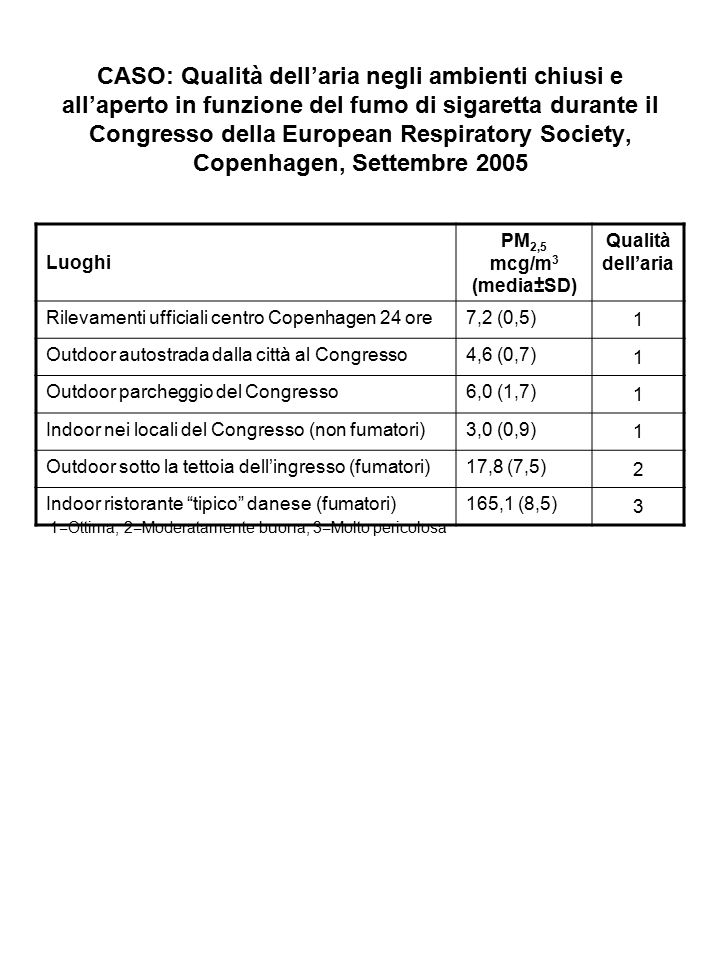 CASO: Qualità dell'aria negli ambienti chiusi e all'aperto in funzione del fumo di sigaretta durante il Congresso della European Respiratory Society, Copenhagen, Settembre 2005