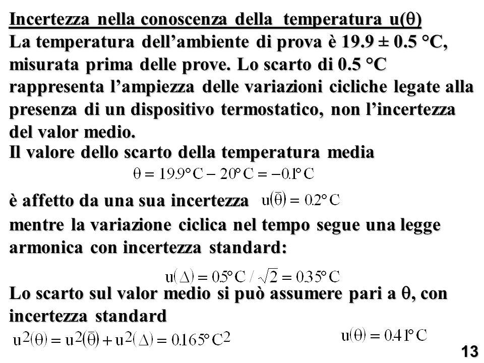 Incertezza nella conoscenza della temperatura u()